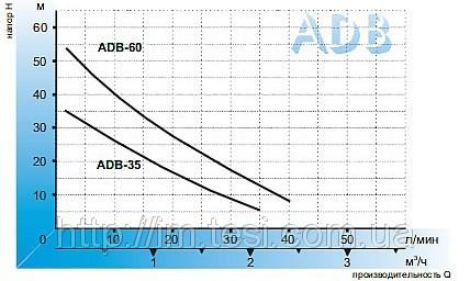 18691951 w640 h640 hydroadb3560 Aquario Вихревой насос ADB 60