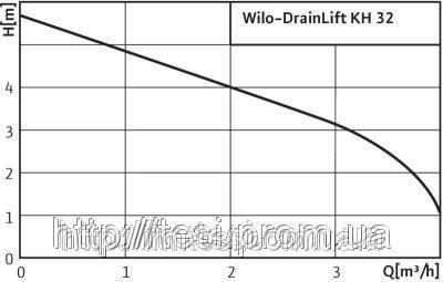 38333437 w640 h640 cid314446 pid3711491 c2607e3f Установка, для водоотведения, WILO, Германия, KH 32 0,4, 0,45 Вт, 4 м3/ч