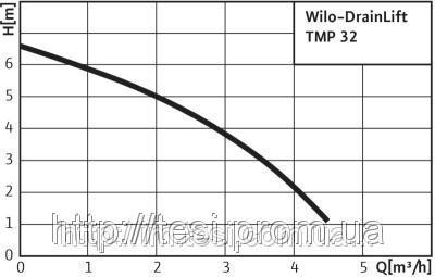 38333439 w640 h640 cid314446 pid3711492 88000d28 Установка, для водоотведения, WILO, Германия, TMP 32 0,5, 0,3 Вт, 4,5 м3/ч