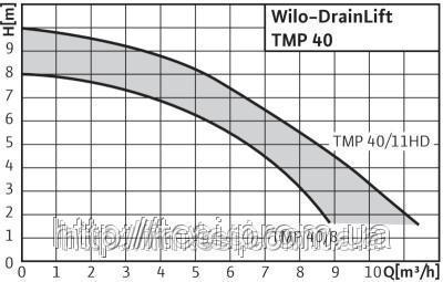 38333444 w640 h640 cid314446 pid3711493 22ad76a2 Установка, для водоотведения, WILO, Германия, TMP 40/8, 0,45 Вт, 9 м3/ч