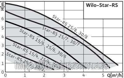 38333805 w640 h640 cid314446 pid3711468 c1979987 Стандартный циркуляционный насос WILO Германия STAR RS 30/2, 19/30/46 Вт, 2 м3/ч