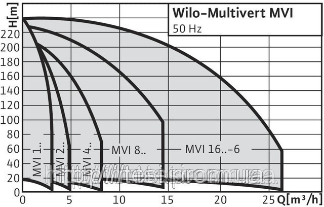38334191 w640 h640 cid314446 pid4261761 b29f227f Центробежный, насос, высокого давления, WILO, Германия, MVI 210, 1,5 кВт, 5 м3/ч, напор 230 м.