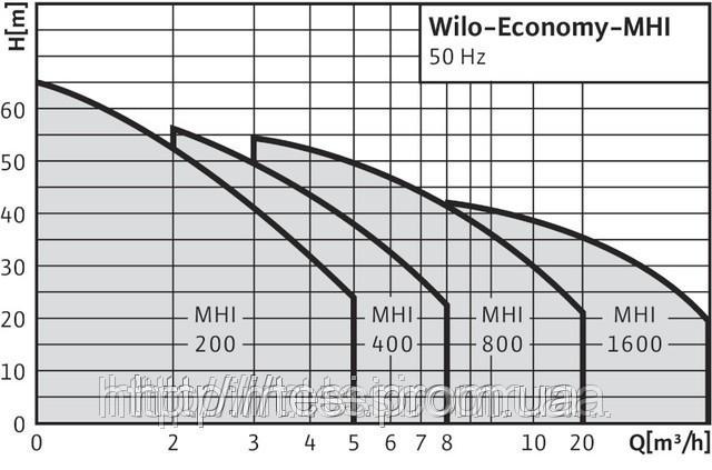38334214 w640 h640 cid314446 pid4261766 bc500559 Центробежный, насос, высокого давления, WILO, Германия, MHI 405, 1,1 кВт, 8 м3/ч, напор 70 м.