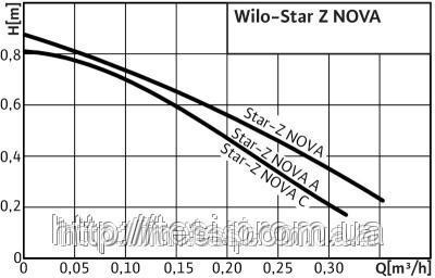 38334359 w640 h640 cid314446 pid4245400 0e82dcf7 Насос, для водоснабжения, WILO, Германия, Star Z NOVA A, 27 28 Вт, 0,5 м3/ч