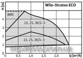 38334383 w640 h640 cid314446 pid4245410 12d824b1 Энергосберегающий, насос, WILO, Германия, Stratos ECO 25/1 5, 5,8 60 Вт, 2,5 м3/ч