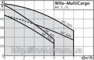 38334468 w640 h640 cid314446 pid4264416 8fc2f887 Насос, для, водоснабжения, WILO, Германия, MC 605    малошумная, 1,1 Вт, 7 м3/ч