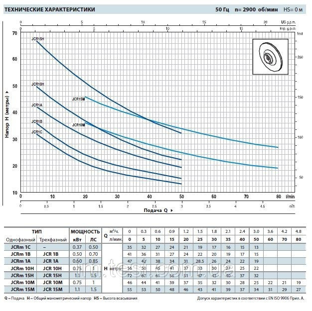 38334907 w640 h640 cid314446 pid5193146 ff260121 Насосная станция  Pedrollo HF JCRm 10M нерж. /24CL, 0,75 кВт, 4,8 м3/ч, 46 м