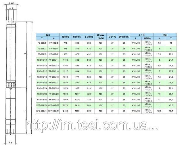 38335489 w640 h640 cid314446 pid5609574 520059f5 Скважинный насос FS 98 E/32, 5,5 кВт