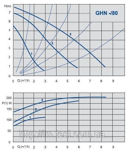38335609 w640 h640 cid314446 pid5444882 3ce4e5b8 Циркуляционный насос IMP Pumps GHN 32/80 180