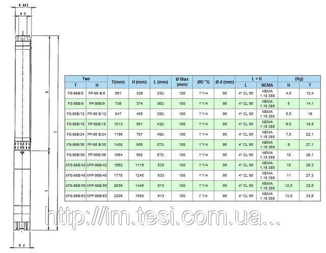 38335670 w640 h640 cid314446 pid5608809 e511a2e5 Скважинный насос FS 98 B/30, 2,2 кВт