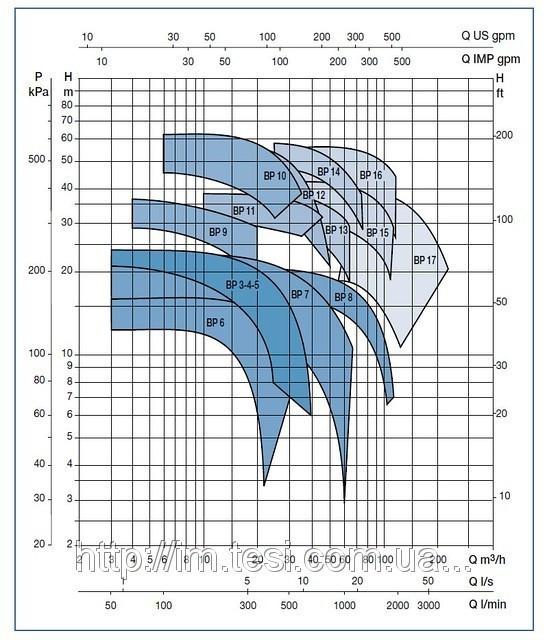 38335773 w640 h640 cid314446 pid5448172 25b12055 Моноблочный насос, BP7 B, 2,2 кВт