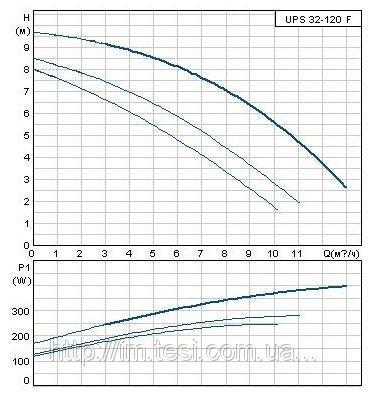 38336010 w640 h640 cid314446 pid6198859 3e0f864e Циркуляционный насос Grundfos, UPS 32 120FB, 0,4 кВт