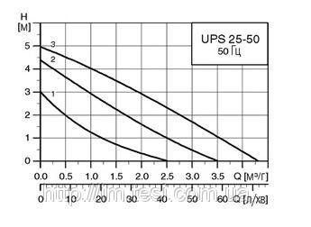 38336070 w640 h640 cid314446 pid6173357 ef9402ed Циркуляционный насос Grundfos, UPS 25 50 180 9H, 0,05 кВт
