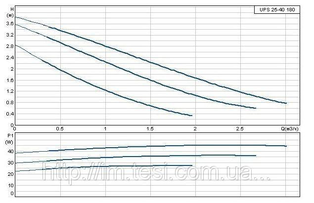 38336084 w640 h640 cid314446 pid6161603 03b4fb1f Циркуляционный насос Grundfos, UPS 25 40 180, 0,05 кВт