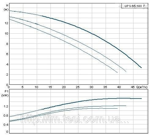 38336229 w640 h640 cid314446 pid6198671 32c5704f Циркуляционный насос Grundfos, UPS 65 180 F 3x400V, 1,55 кВт