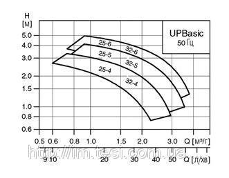 38336272 w640 h640 cid314446 pid6210463 ffa63196 Циркуляционный насос Grundfos, UP BASIC 25 4, 0,05 кВт