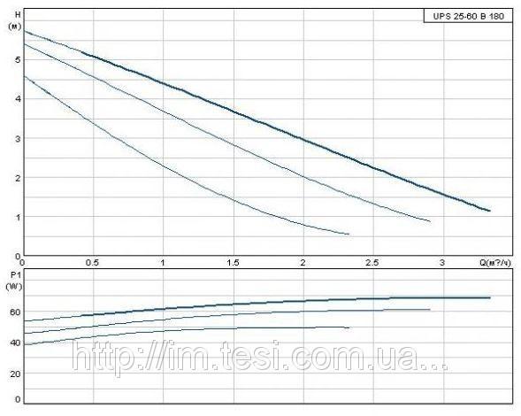 38336286 w640 h640 cid314446 pid6197716 3cebd53d Циркуляционный насос Grundfos, UPS 25 60 B 180, 0,07 кВт