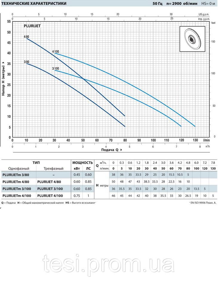 96927999 w640 h640 plurijetm 80 100 1 Насос, центробежный многоступенчатый , Pedrollo Plurijetm 4/80, 600 Вт, 4,8 м3/ч, 50 м