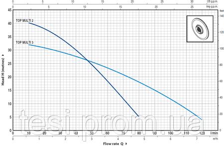 96979356 w640 h640 top multi 2 3   ance curve Насос, погружной, Pedrollo TOP Multi 3 NEW 10m, 550 Вт, 7,2 м3/ч, 33 м