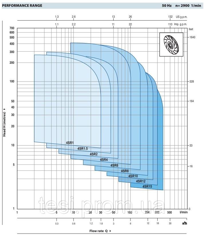 97373922 w640 h640 4sr 10 1 Cкважный 4 дюймовый насос 4SR10m/10 P