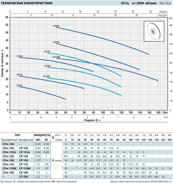 97608388 w640 h640 pedrollo cpm Насос, центробежный, Pedrollo CPm 150, 750 Вт, 7.2 м3/ч, 29,5 м