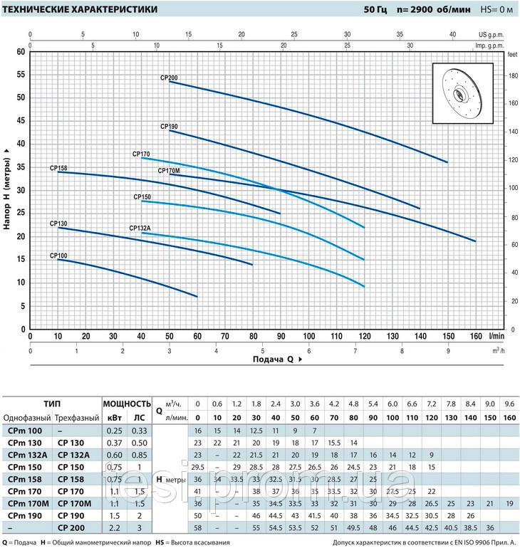 97611643 w640 h640 pedrollo cpm Насос, центробежный, Pedrollo CPm 170, 1100 Вт, 7.2 м3/ч, 41 м