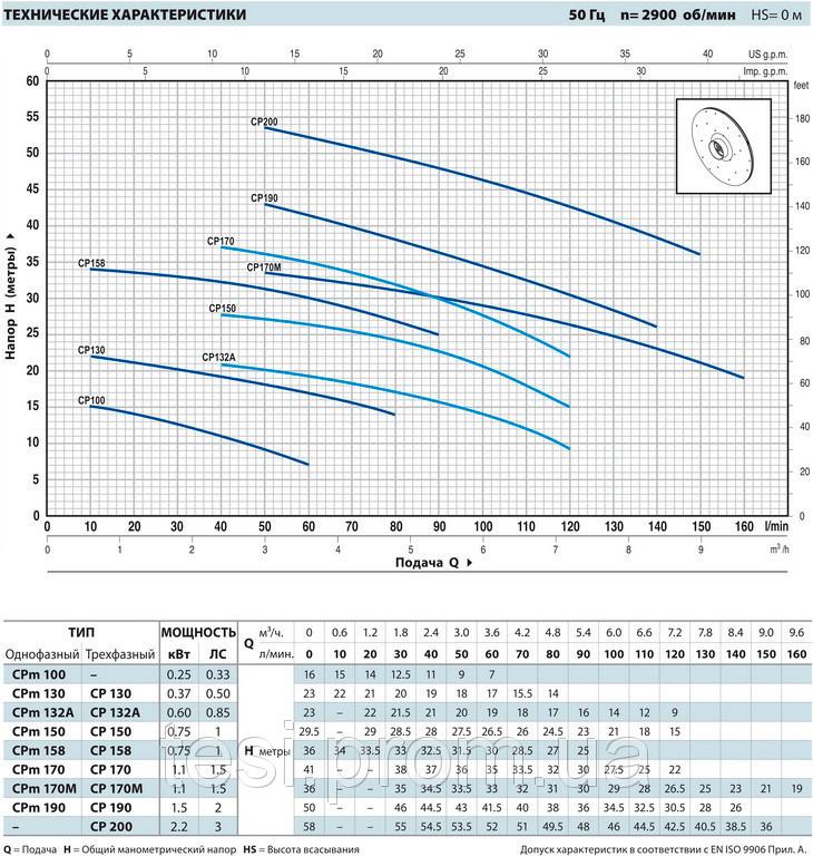 97612515 w640 h640 pedrollo cpm Насос, центробежный, Pedrollo CPm 190, 1500 Вт, 8.4 м3/ч, 50 м