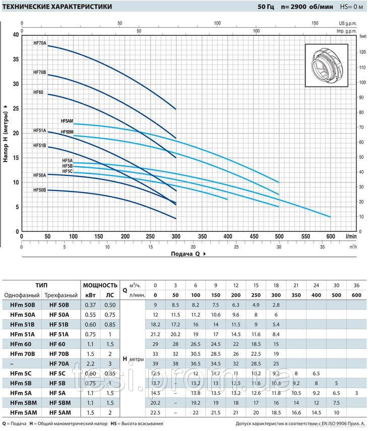 98145219 w640 h640 hf low 2z8 enl Насос, центробежный, Pedrollo HFm 51B, 600 Вт, 18 м3/ч, 18.2 м