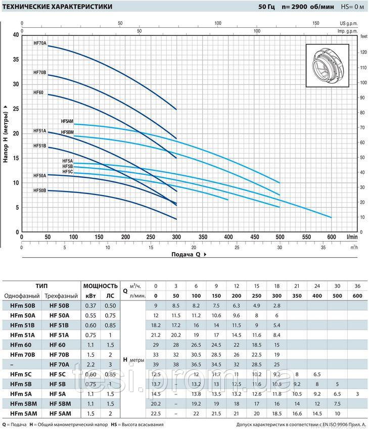98145414 w640 h640 hf low 2z8 enl Насос, центробежный, Pedrollo HFm 51A, 600 Вт, 18 м3/ч, 21.2 м