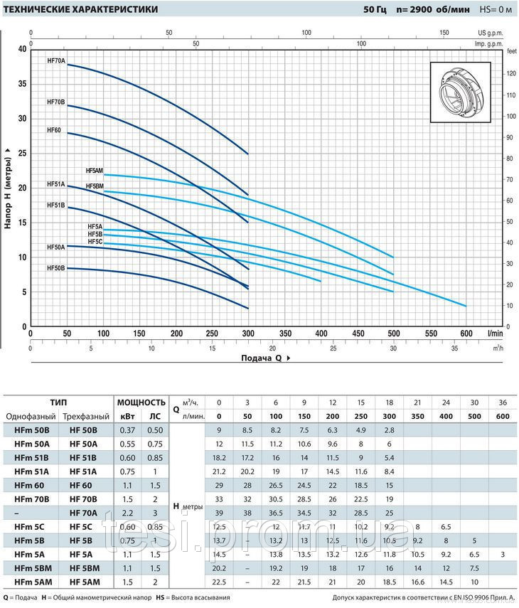 98146506 w640 h640 hf low 2z8 enl Насос, центробежный, Pedrollo HFm 5B 750 Вт, 30 м3/ч, 13.7 м