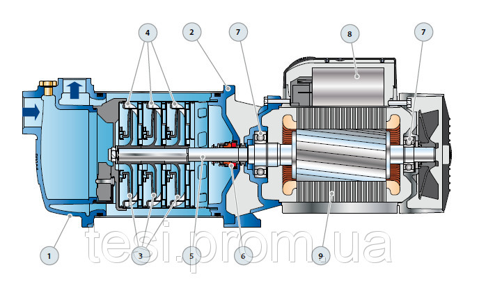 98188079 w640 h640 plurijet 130 2 Насос, центробежный многоступенчатый , Pedrollo Plurijetm 3/130, 1100 Вт, 7,8 м3/ч, 49 м