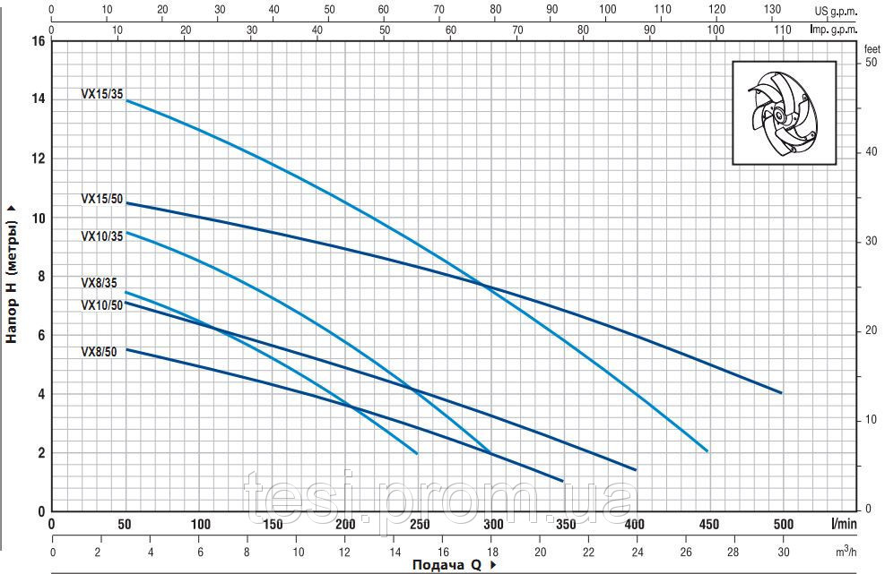 98315616 w640 h640 vx 1 Насос, погружной, фекальный Pedrollo VXm 15/50 каб. 10 м., 1100 Вт, 30 м3/ч, 11 м